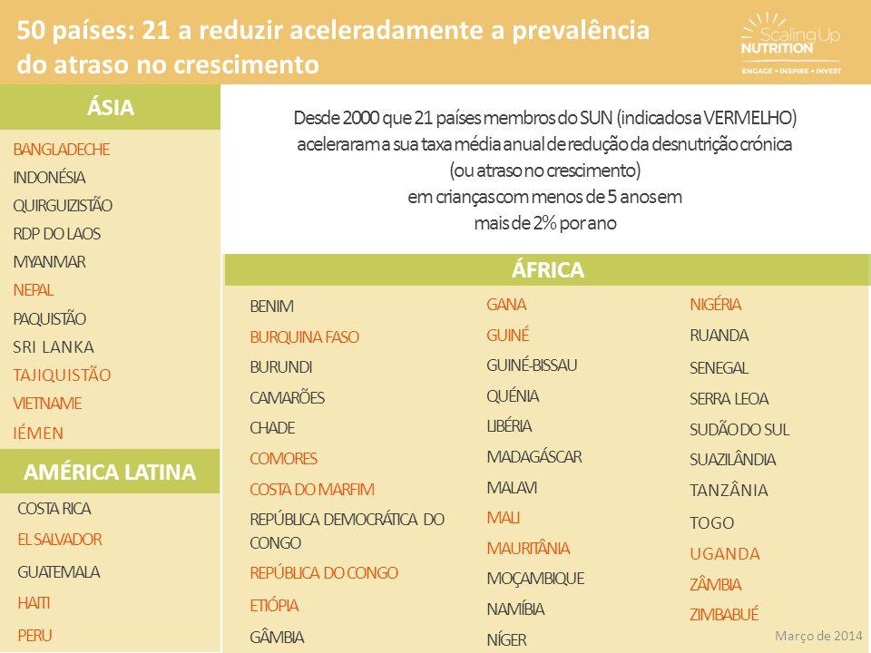 50 países: 21 a reduzir aceleradamente a prevalência do atraso no crescimento