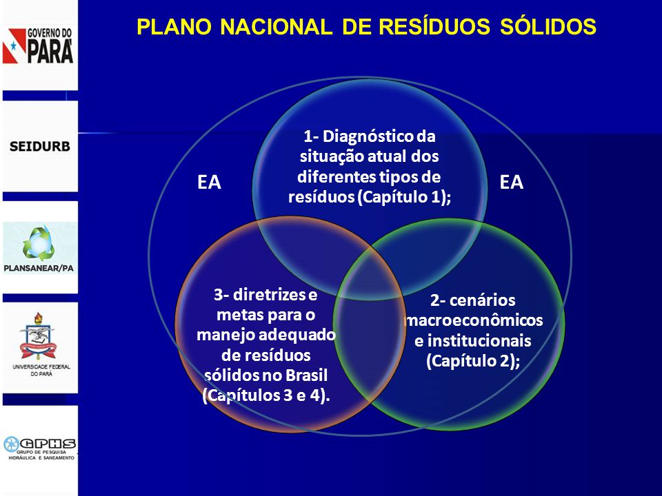 PLANO NACIONAL DE RESÍDUOS SÓLIDOS