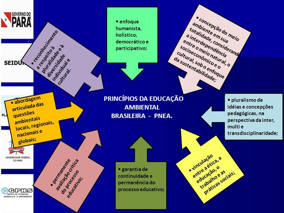 PRINCÍPIOS DA EDUCAÇÃO AMBIENTAL