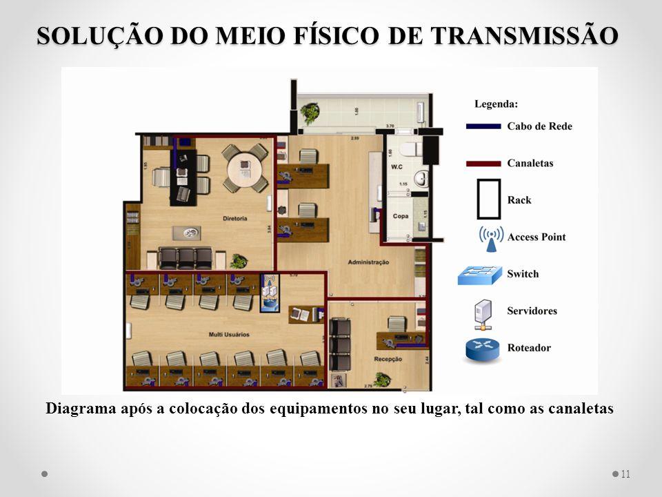 SOLUÇÃO DO MEIO FÍSICO DE TRANSMISSÃO