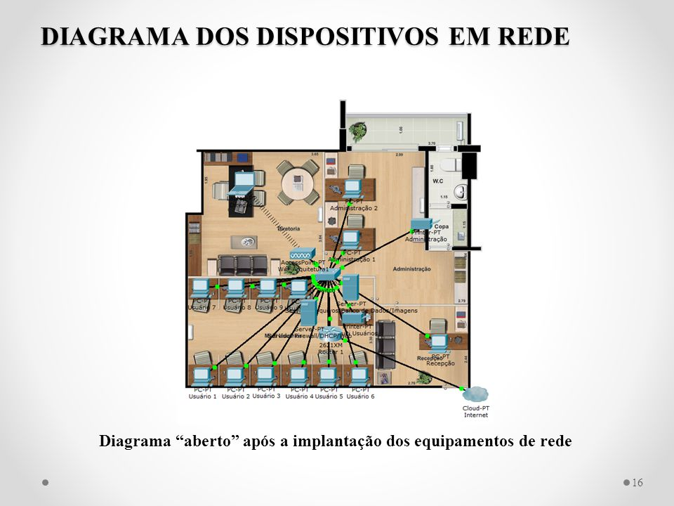 DIAGRAMA DOS DISPOSITIVOS EM REDE