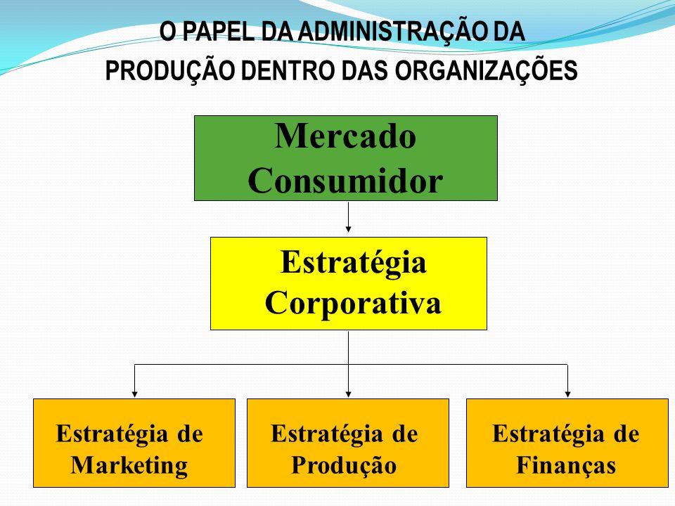 Mercado Consumidor Estratégia Corporativa O PAPEL DA ADMINISTRAÇÃO DA