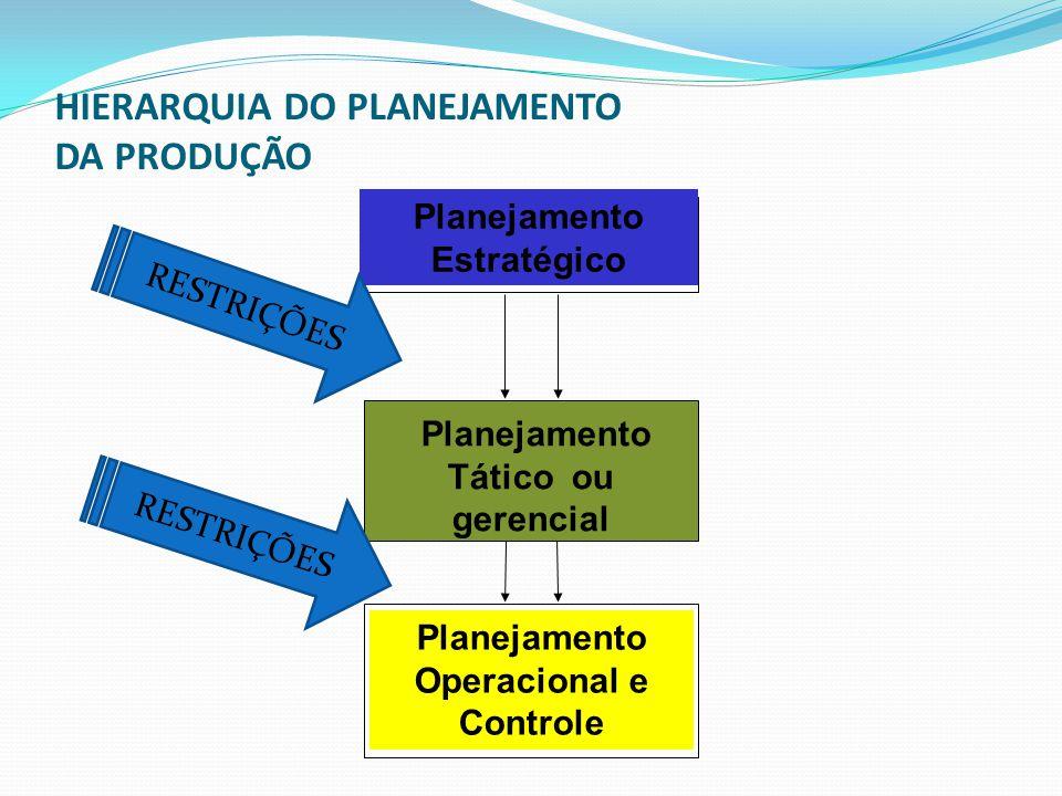 HIERARQUIA DO PLANEJAMENTO DA PRODUÇÃO