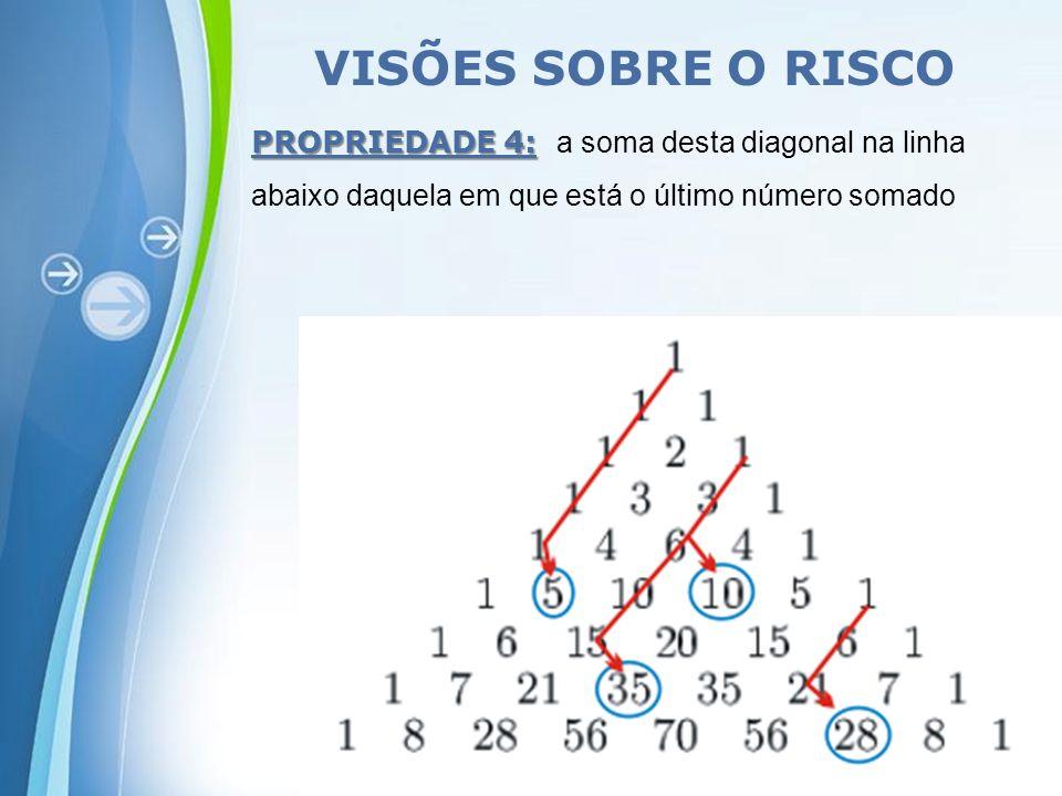 VISÕES SOBRE O RISCO PROPRIEDADE 4: a soma desta diagonal na linha abaixo daquela em que está o último número somado.