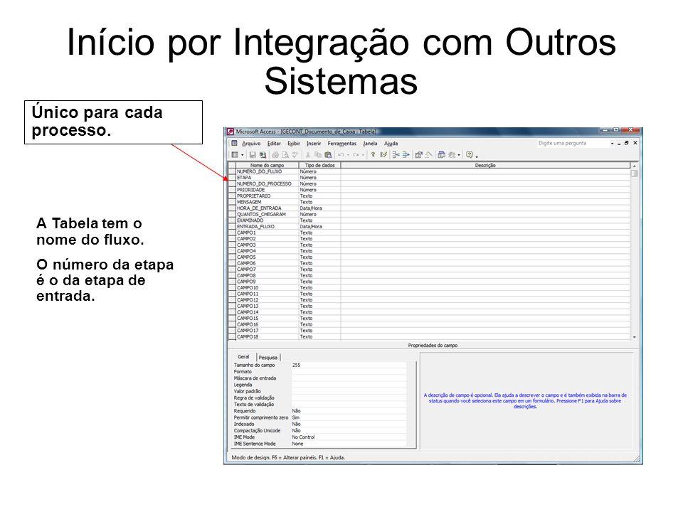 Início por Integração com Outros Sistemas