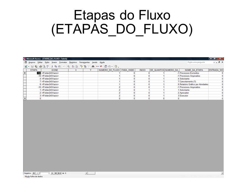 Etapas do Fluxo (ETAPAS_DO_FLUXO)