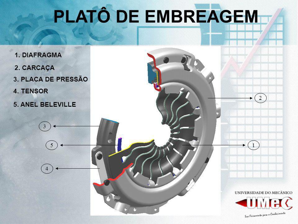 PLATÔ DE EMBREAGEM 1. DIAFRAGMA 2. CARCAÇA 3. PLACA DE PRESSÃO