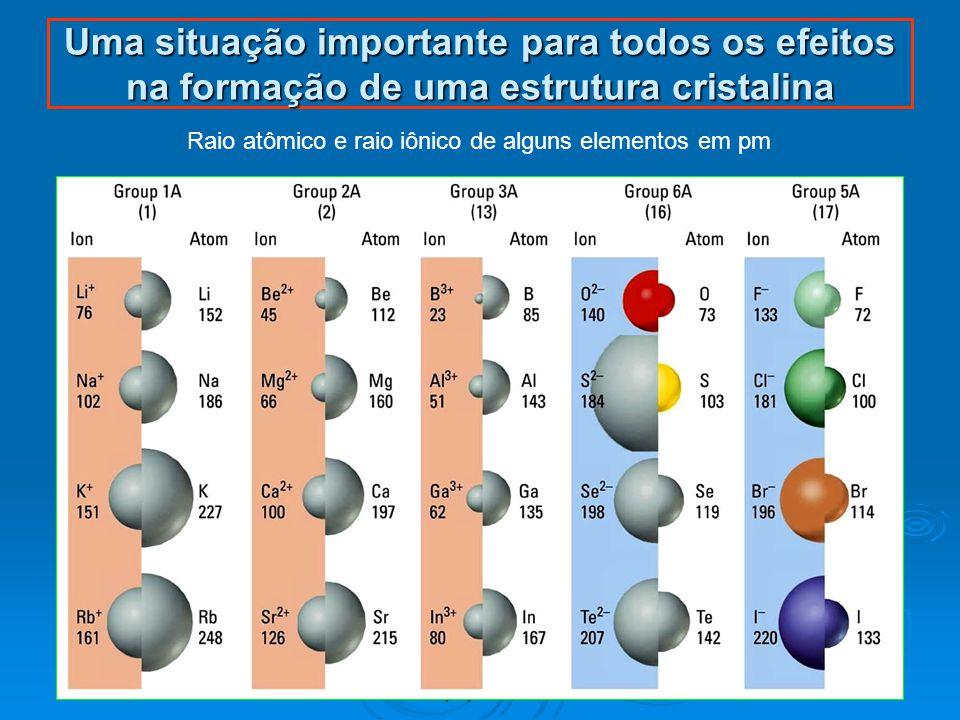 Raio atômico e raio iônico de alguns elementos em pm