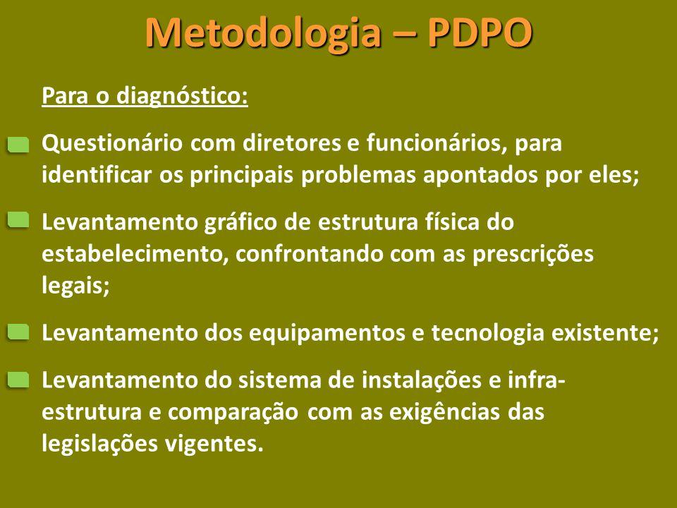 Metodologia – PDPO Para o diagnóstico: