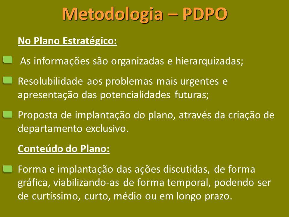 Metodologia – PDPO No Plano Estratégico: