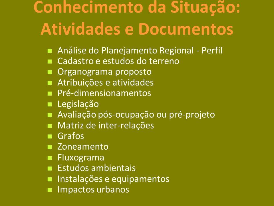 Conhecimento da Situação: Atividades e Documentos