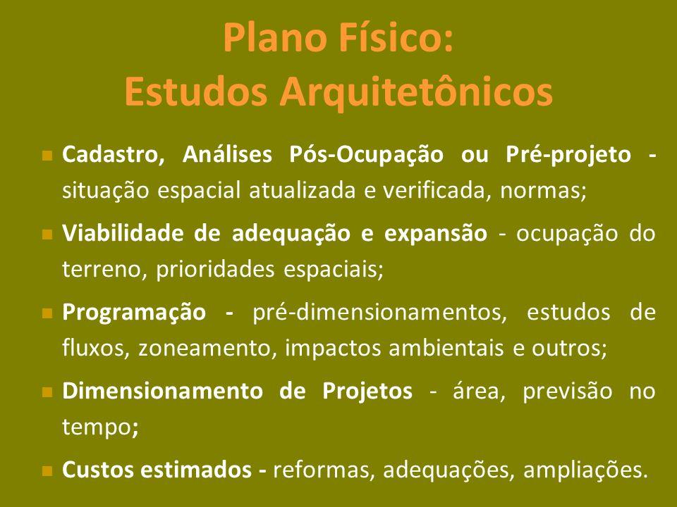 Plano Físico: Estudos Arquitetônicos