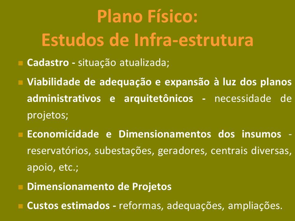 Plano Físico: Estudos de Infra-estrutura