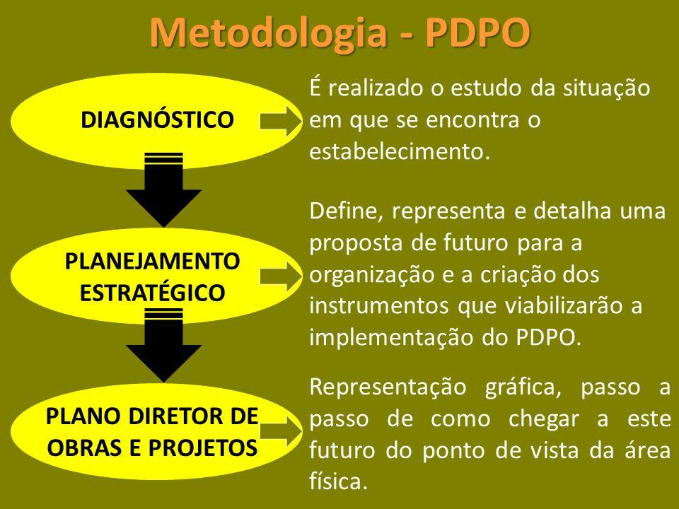 PLANEJAMENTO ESTRATÉGICO PLANO DIRETOR DE OBRAS E PROJETOS