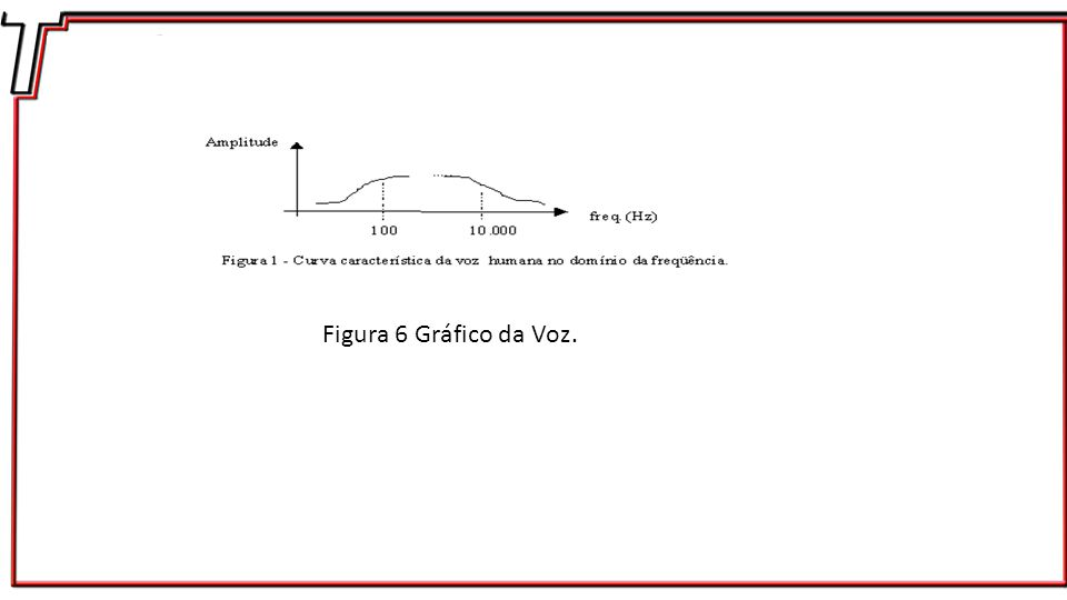 Figura 6 Gráfico da Voz.