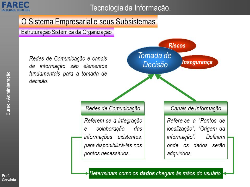 O Sistema Empresarial e seus Subsistemas