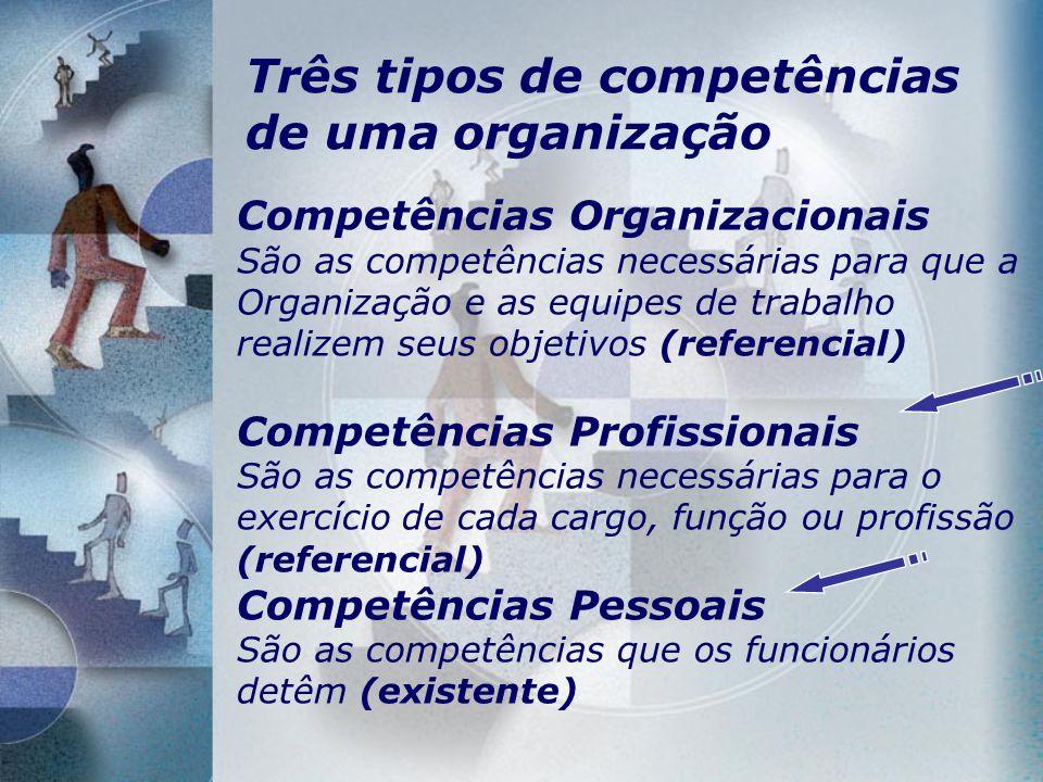 Três tipos de competências de uma organização