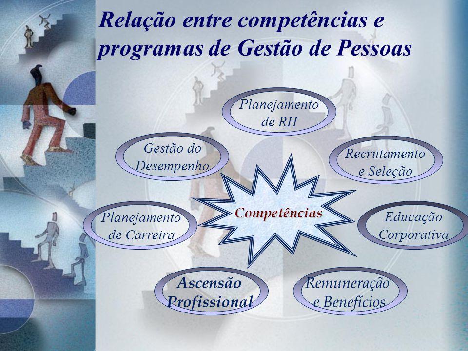 Relação entre competências e programas de Gestão de Pessoas