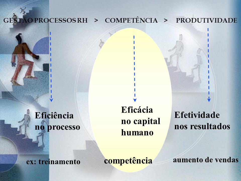 GESTÃO PROCESSOS RH > COMPETÊNCIA > PRODUTIVIDADE