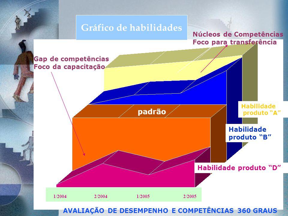 Gráfico de habilidades