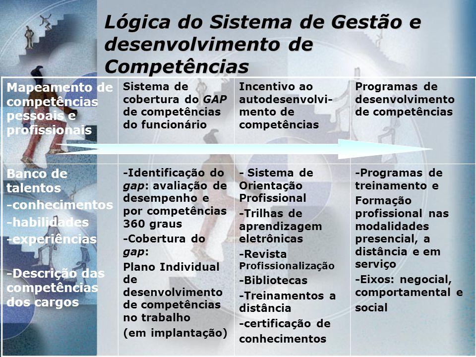 Lógica do Sistema de Gestão e desenvolvimento de Competências