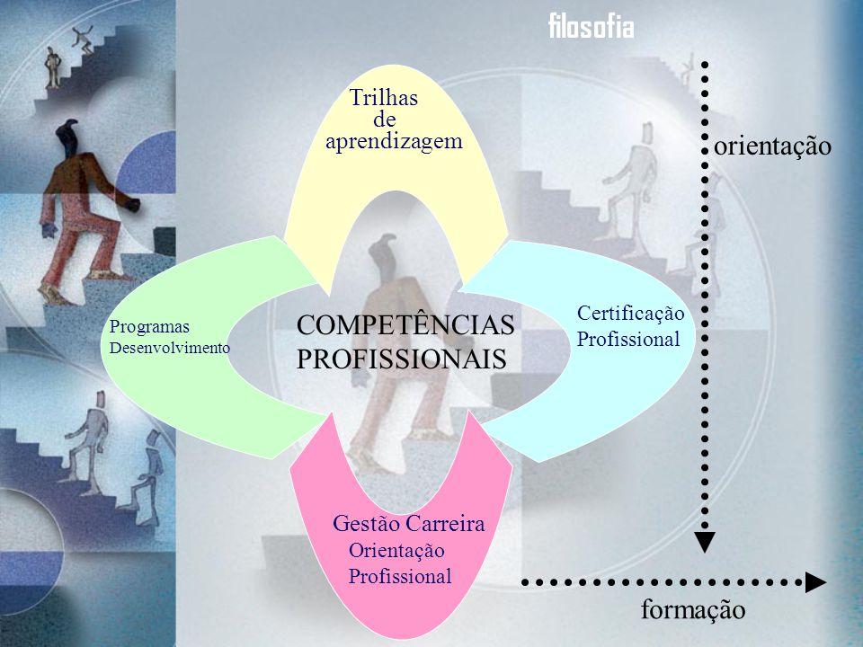 filosofia orientação COMPETÊNCIAS PROFISSIONAIS formação Trilhas de