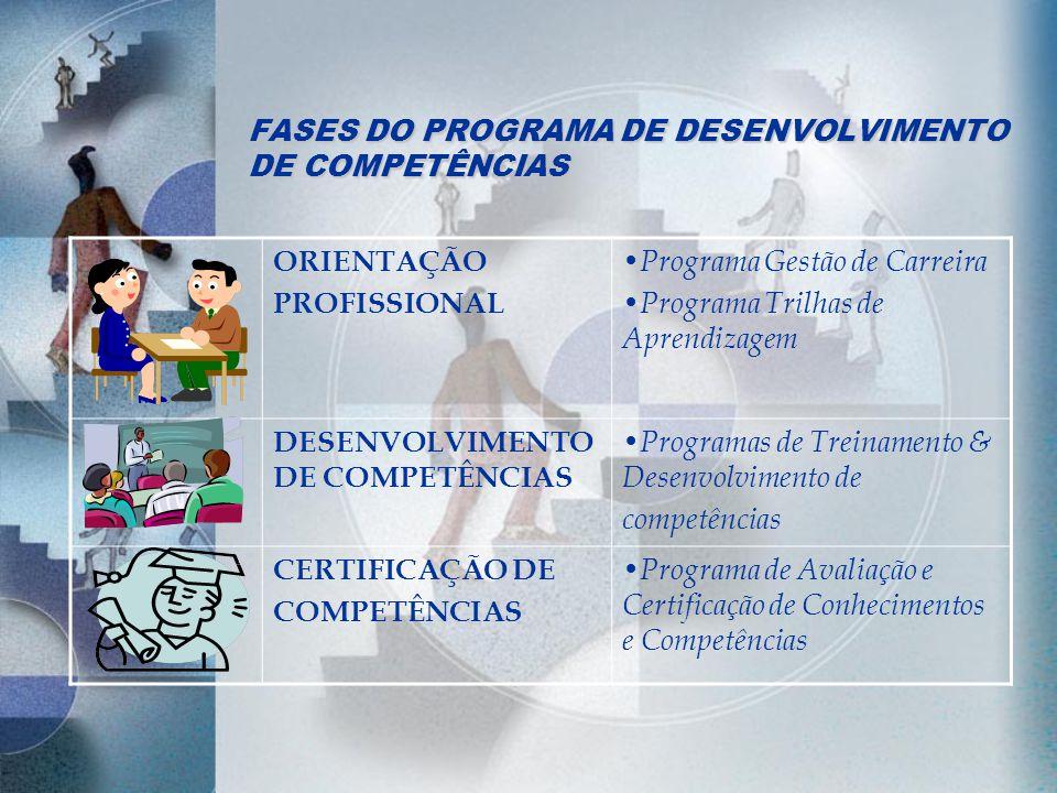 FASES DO PROGRAMA DE DESENVOLVIMENTO DE COMPETÊNCIAS