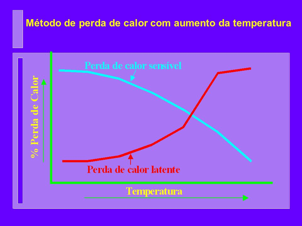 Método de perda de calor com aumento da temperatura