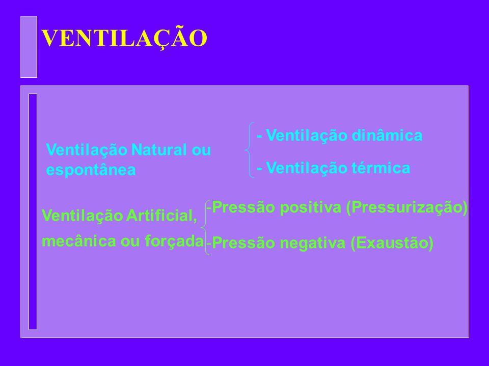 VENTILAÇÃO - Ventilação dinâmica Ventilação Natural ou espontânea