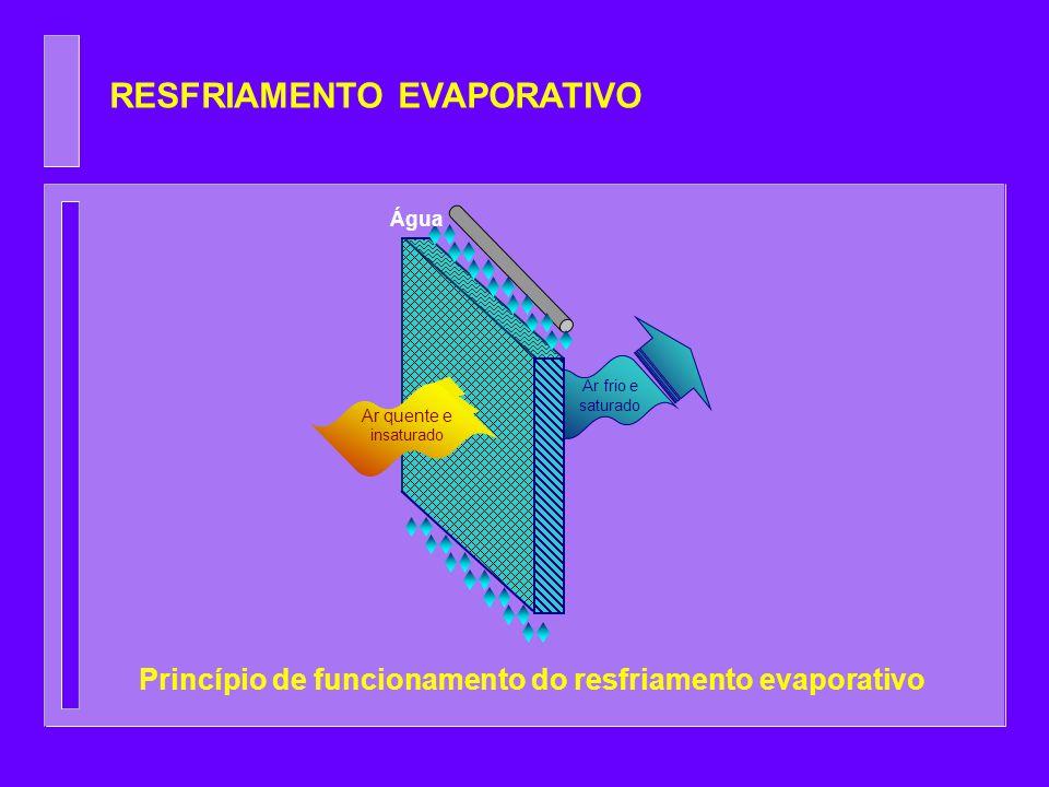 RESFRIAMENTO EVAPORATIVO