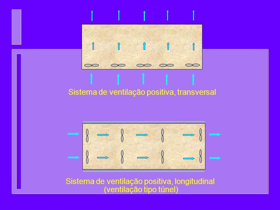 Sistema de ventilação positiva, transversal