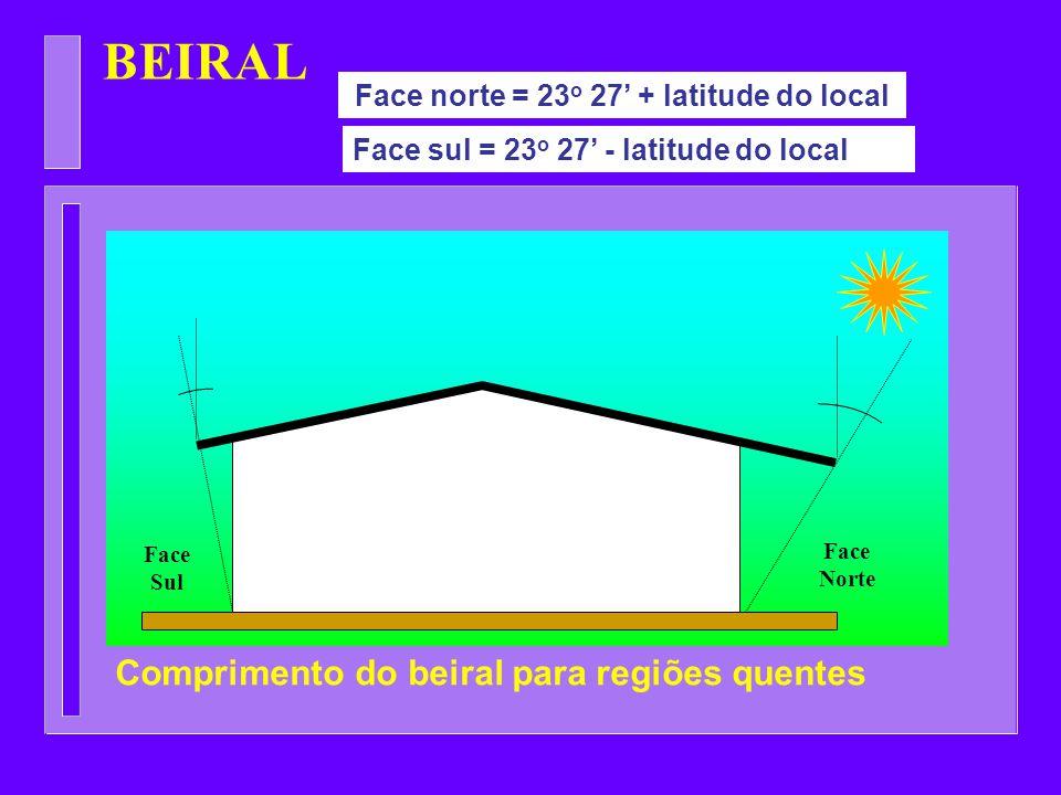 Face norte = 23o 27' + latitude do local