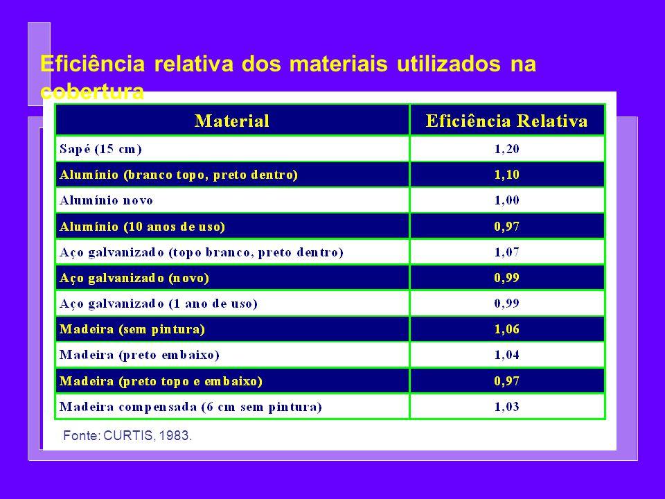 Eficiência relativa dos materiais utilizados na cobertura