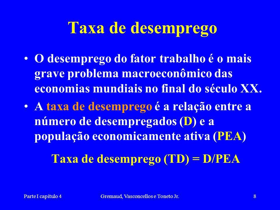 Taxa de desemprego (TD) = D/PEA