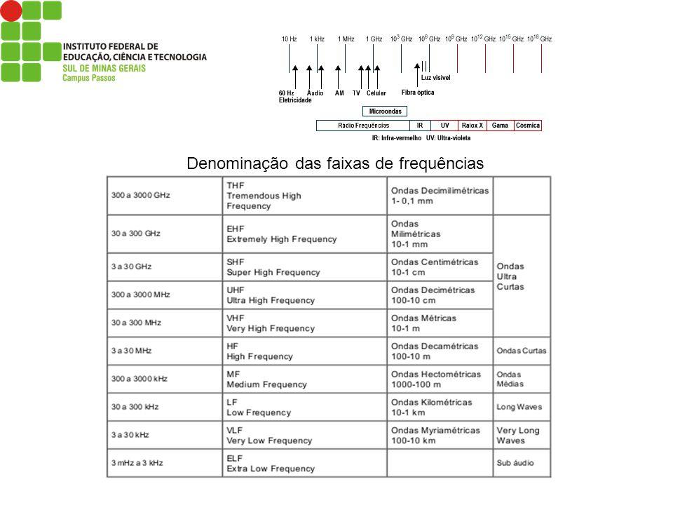 Denominação das faixas de frequências