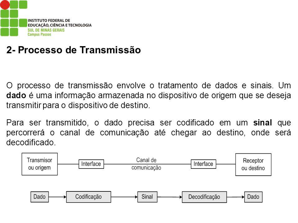 2- Processo de Transmissão