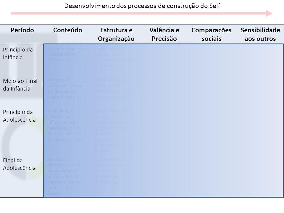 Estrutura e Organização Sensibilidade aos outros