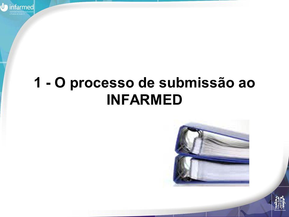 1 - O processo de submissão ao INFARMED