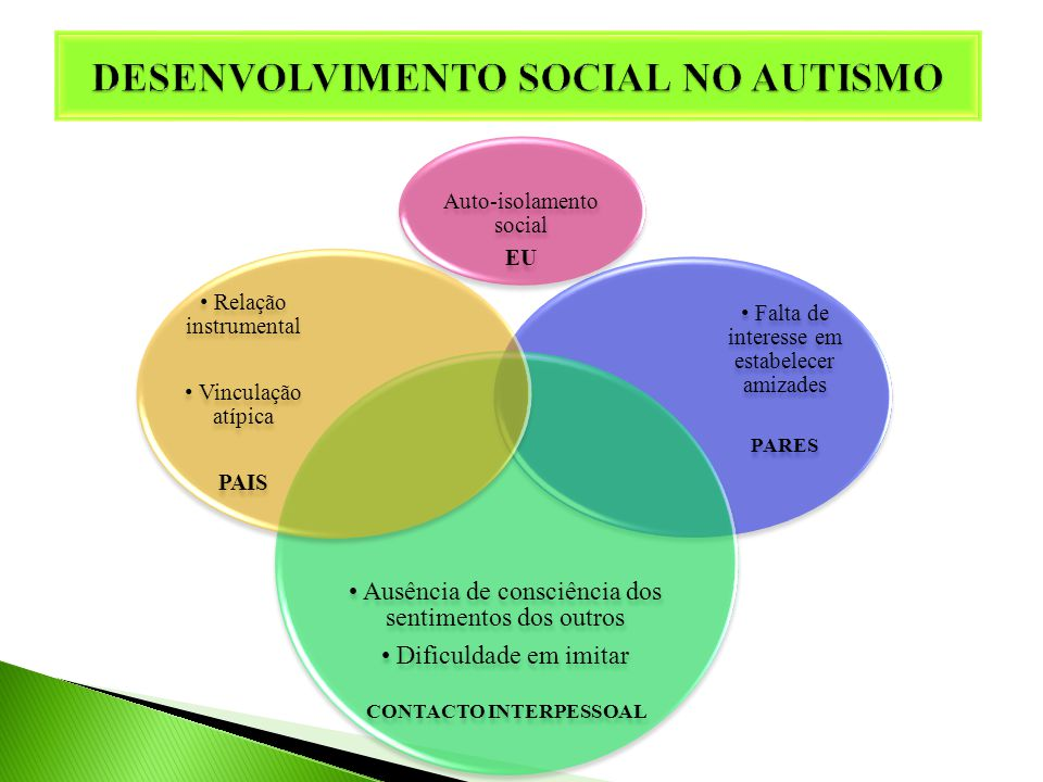 DESENVOLVIMENTO SOCIAL NO AUTISMO