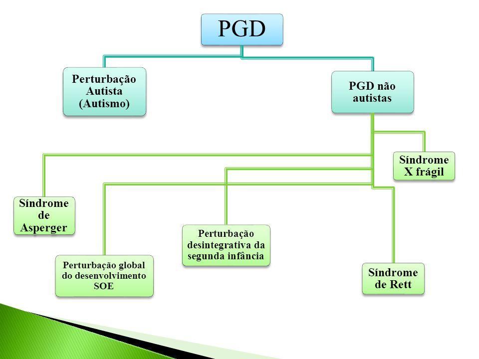 PGD Perturbação Autista (Autismo) PGD não autistas Síndrome X frágil