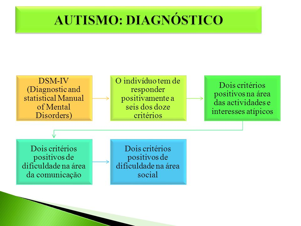 AUTISMO: DIAGNÓSTICO DSM-IV (Diagnostic and statistical Manual of Mental Disorders)