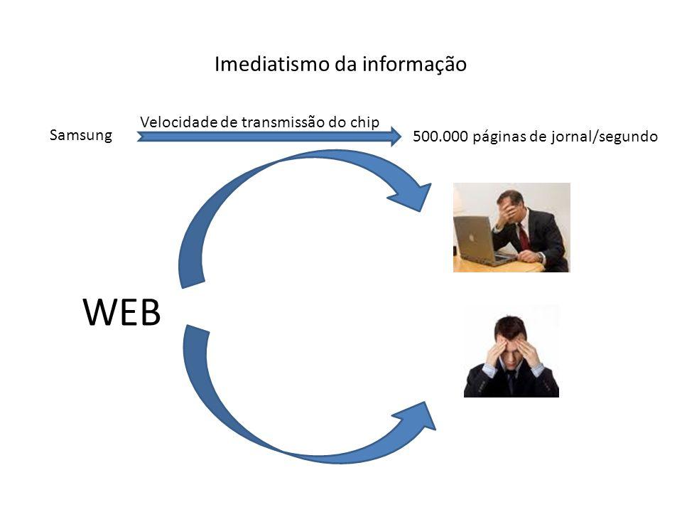 Imediatismo da informação