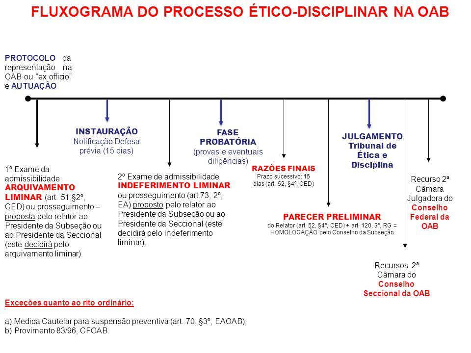 FLUXOGRAMA DO PROCESSO ÉTICO-DISCIPLINAR NA OAB