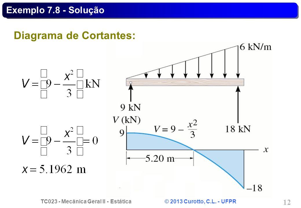 Diagrama de Cortantes: