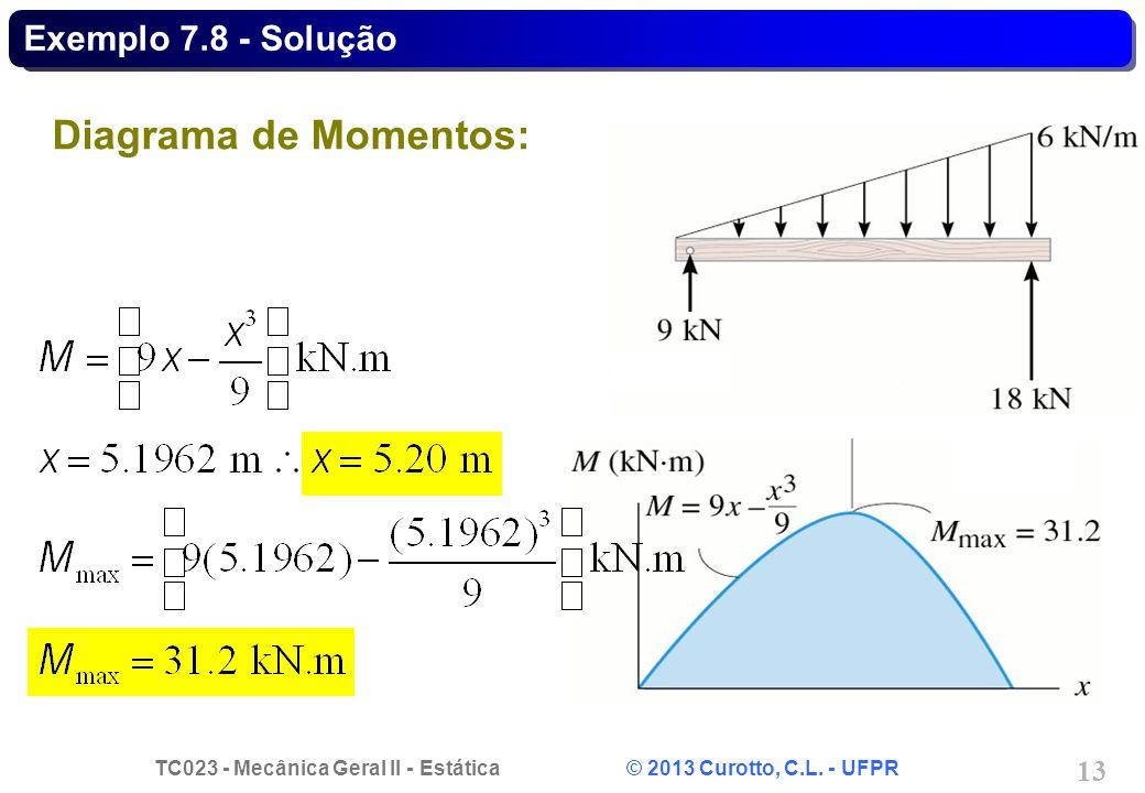 Exemplo 7.8 - Solução Diagrama de Momentos: