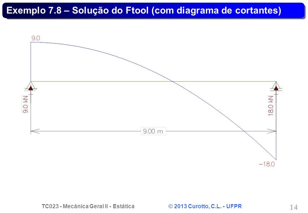 Exemplo 7.8 – Solução do Ftool (com diagrama de cortantes)