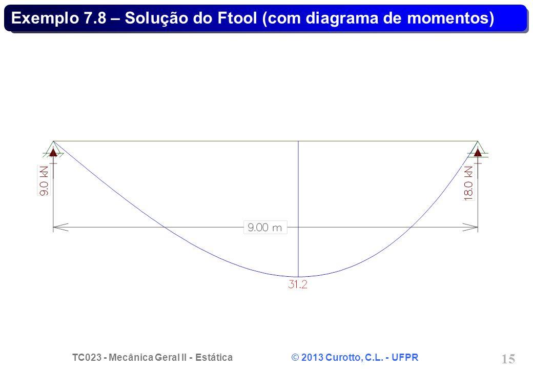 Exemplo 7.8 – Solução do Ftool (com diagrama de momentos)