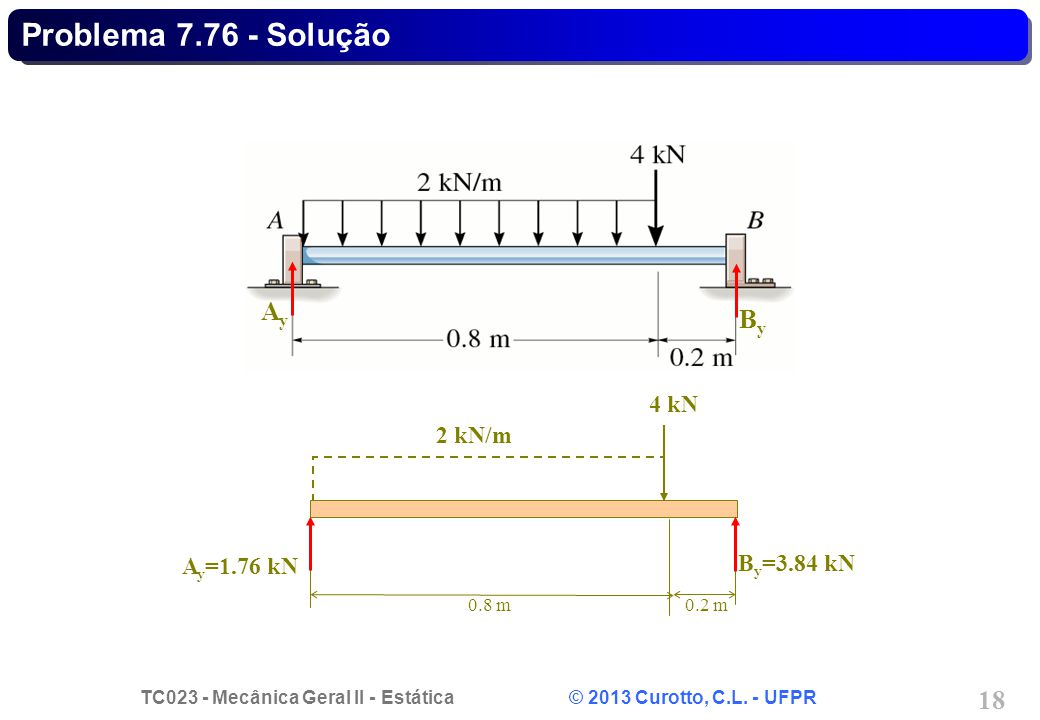 Problema 7.76 - Solução Ay By 4 kN 2 kN/m By=3.84 kN Ay=1.76 kN 0.8 m