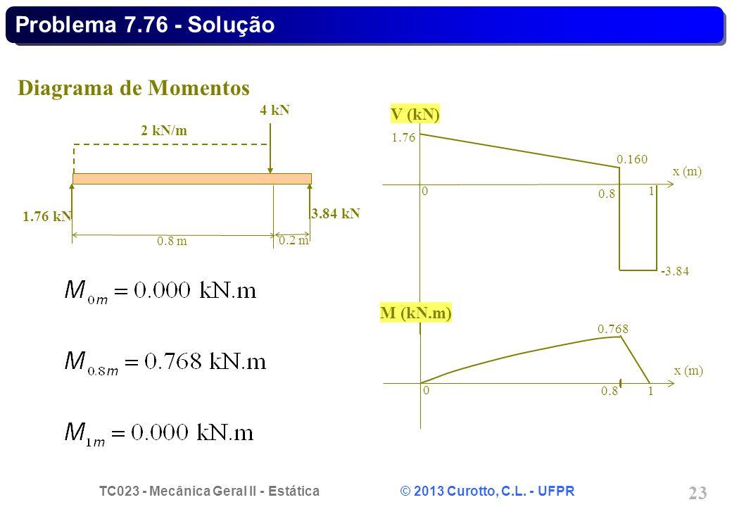 Problema 7.76 - Solução Diagrama de Momentos V (kN) M (kN.m) 4 kN