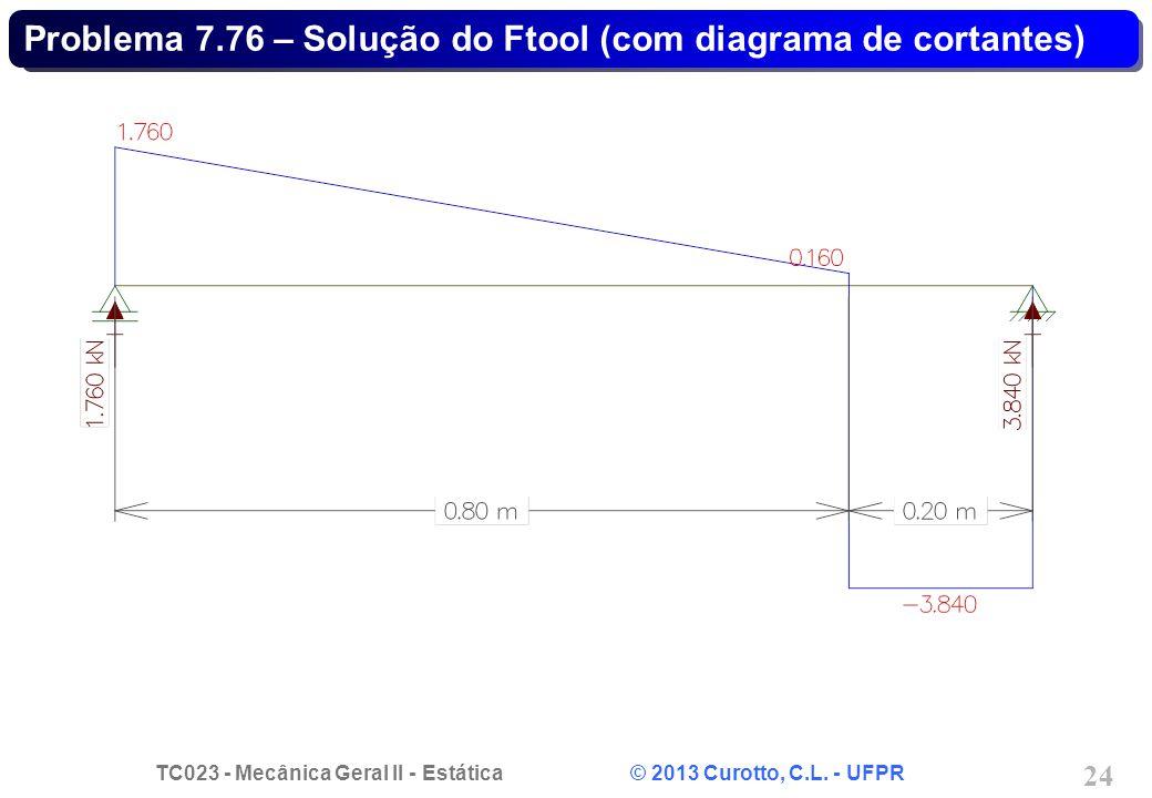 Problema 7.76 – Solução do Ftool (com diagrama de cortantes)